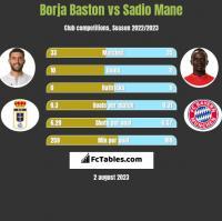 Borja Baston vs Sadio Mane h2h player stats