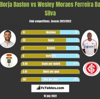 Borja Baston vs Wesley Moraes Ferreira Da Silva h2h player stats