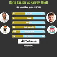 Borja Baston vs Harvey Elliott h2h player stats