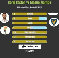 Borja Baston vs Manuel Garrido h2h player stats