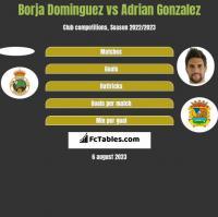 Borja Dominguez vs Adrian Gonzalez h2h player stats