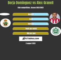Borja Dominguez vs Alex Granell h2h player stats