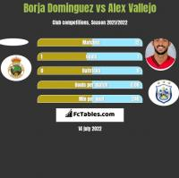 Borja Dominguez vs Alex Vallejo h2h player stats