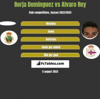 Borja Dominguez vs Alvaro Rey h2h player stats