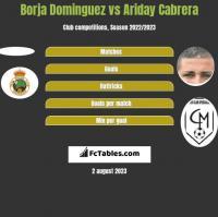 Borja Dominguez vs Ariday Cabrera h2h player stats