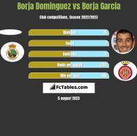 Borja Dominguez vs Borja Garcia h2h player stats