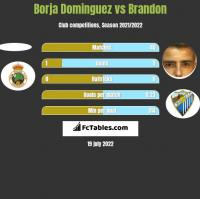 Borja Dominguez vs Brandon h2h player stats