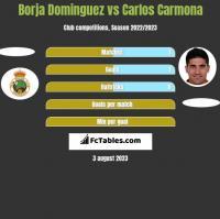 Borja Dominguez vs Carlos Carmona h2h player stats