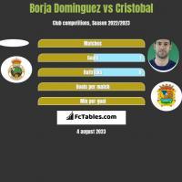 Borja Dominguez vs Cristobal h2h player stats