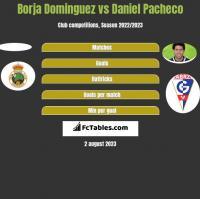 Borja Dominguez vs Daniel Pacheco h2h player stats