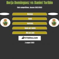 Borja Dominguez vs Daniel Toribio h2h player stats