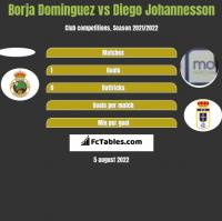 Borja Dominguez vs Diego Johannesson h2h player stats