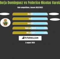 Borja Dominguez vs Federico Nicolas Varela h2h player stats