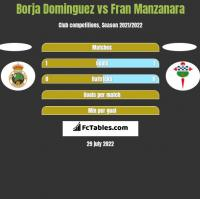 Borja Dominguez vs Fran Manzanara h2h player stats