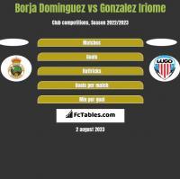 Borja Dominguez vs Gonzalez Iriome h2h player stats