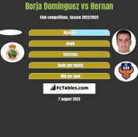 Borja Dominguez vs Hernan h2h player stats