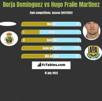 Borja Dominguez vs Hugo Fraile Martinez h2h player stats