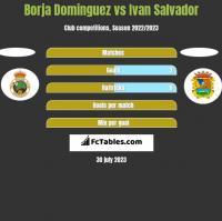 Borja Dominguez vs Ivan Salvador h2h player stats