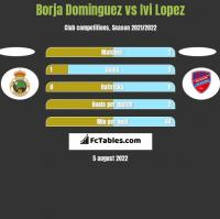 Borja Dominguez vs Ivi Lopez h2h player stats