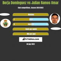 Borja Dominguez vs Julian Ramos Omar h2h player stats