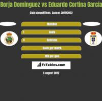 Borja Dominguez vs Eduardo Cortina Garcia h2h player stats