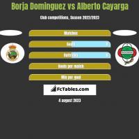 Borja Dominguez vs Alberto Cayarga h2h player stats