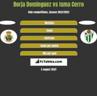 Borja Dominguez vs Isma Cerro h2h player stats