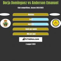 Borja Dominguez vs Anderson Emanuel h2h player stats
