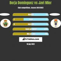 Borja Dominguez vs Javi Mier h2h player stats