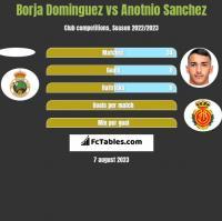 Borja Dominguez vs Anotnio Sanchez h2h player stats