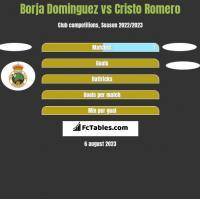 Borja Dominguez vs Cristo Romero h2h player stats