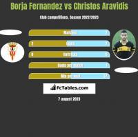 Borja Fernandez vs Christos Aravidis h2h player stats