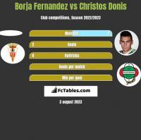 Borja Fernandez vs Christos Donis h2h player stats
