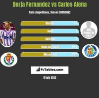 Borja Fernandez vs Carles Alena h2h player stats