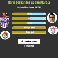 Borja Fernandez vs Dani Garcia h2h player stats