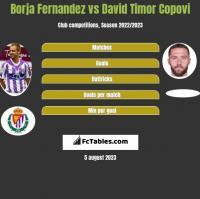 Borja Fernandez vs David Timor Copovi h2h player stats