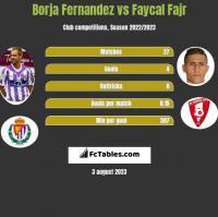 Borja Fernandez vs Faycal Fajr h2h player stats