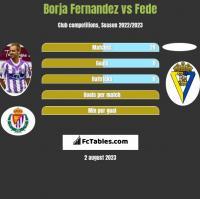 Borja Fernandez vs Fede h2h player stats