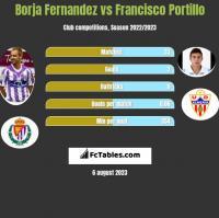 Borja Fernandez vs Francisco Portillo h2h player stats