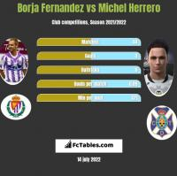 Borja Fernandez vs Michel Herrero h2h player stats