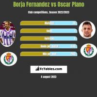 Borja Fernandez vs Oscar Plano h2h player stats