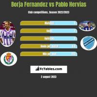 Borja Fernandez vs Pablo Hervias h2h player stats