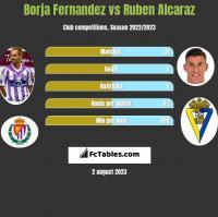 Borja Fernandez vs Ruben Alcaraz h2h player stats