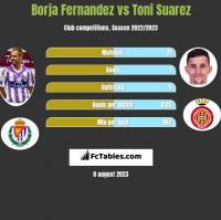 Borja Fernandez vs Toni Suarez h2h player stats