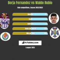 Borja Fernandez vs Waldo Rubio h2h player stats