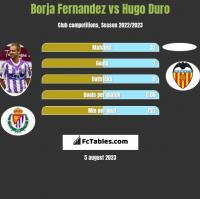 Borja Fernandez vs Hugo Duro h2h player stats