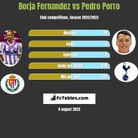Borja Fernandez vs Pedro Porro h2h player stats
