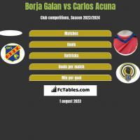 Borja Galan vs Carlos Acuna h2h player stats