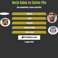 Borja Galan vs Carlos Pita h2h player stats