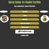 Borja Galan vs Daniel Toribio h2h player stats